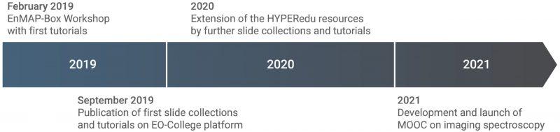 Time schedule of the HYPERedu development